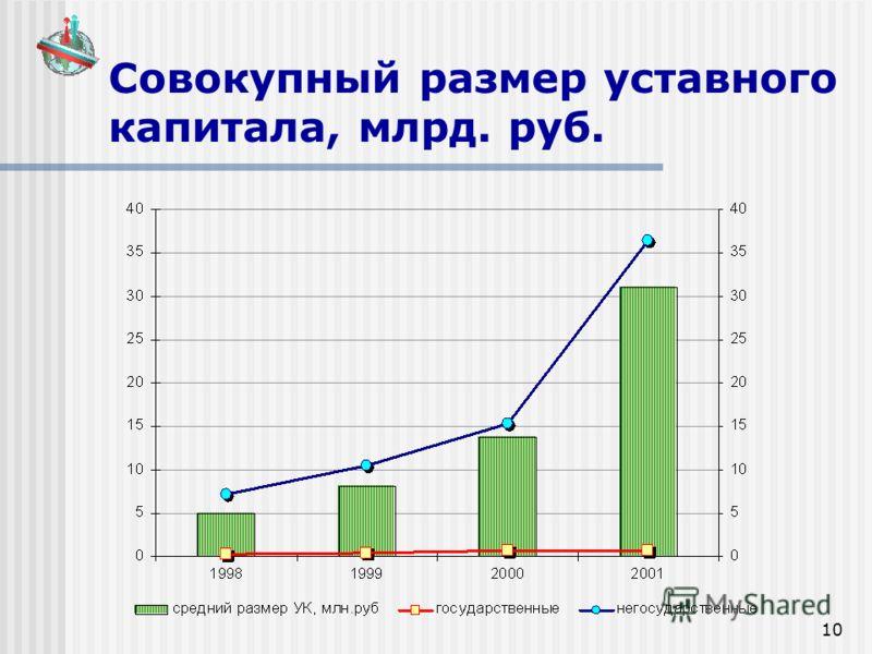 10 Совокупный размер уставного капитала, млрд. руб.