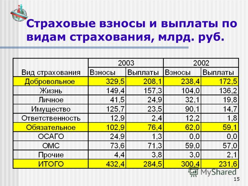 15 Страховые взносы и выплаты по видам страхования, млрд. руб.