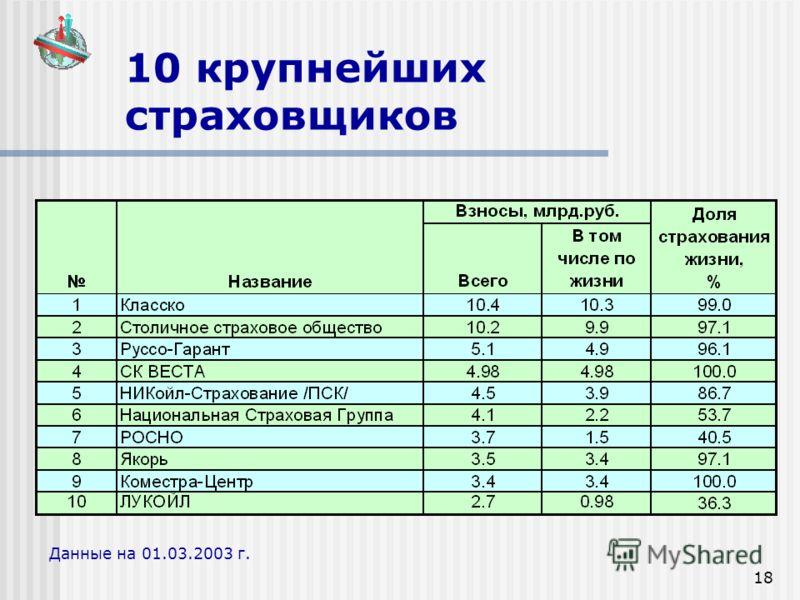 18 10 крупнейших страховщиков Данные на 01.03.2003 г.
