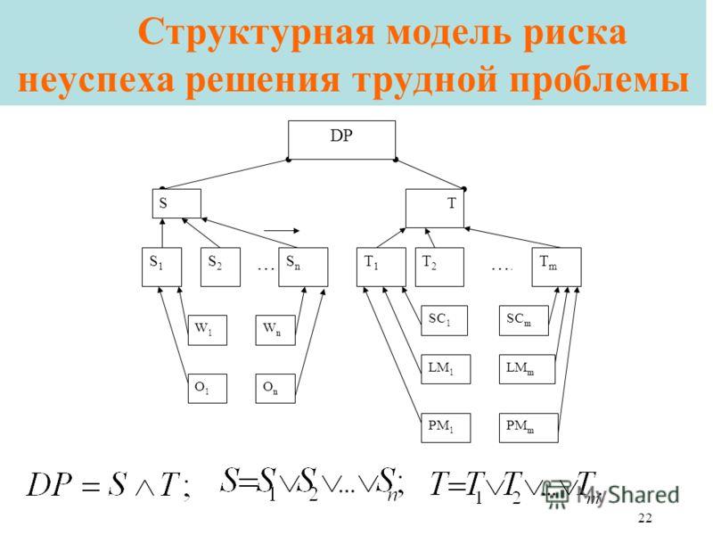 22 Структурная модель риска неуспеха решения трудной проблемы S1S1 S2S2 … SnSn T1T1 DP ST T2T2 ….…. TmTm W1W1 O1O1 WnWn SC 1 LM 1 PM 1 SC m LM m PM m OnOn