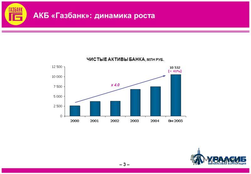 – 3 – АКБ «Газбанк»: динамика роста x 4.0 ЧИСТЫЕ АКТИВЫ БАНКА, МЛН РУБ.