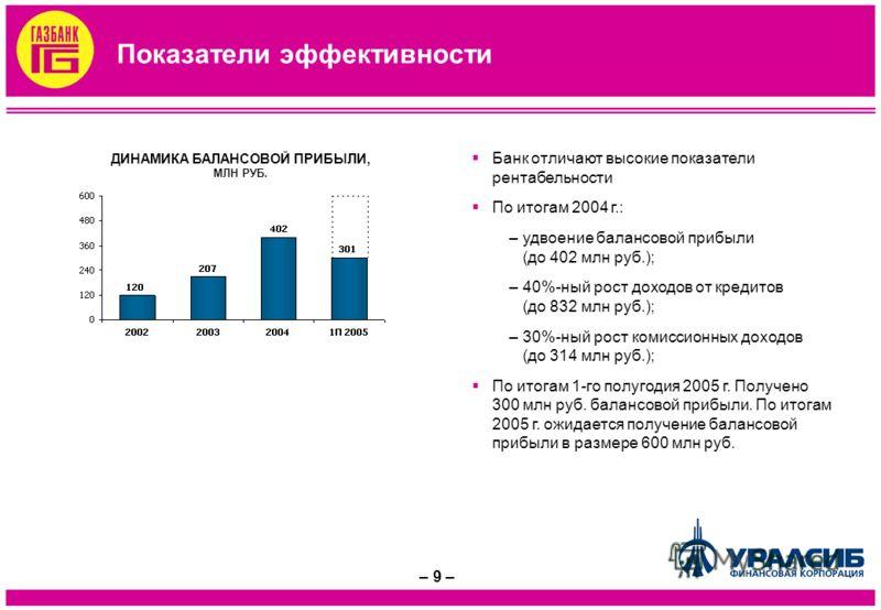 – 9 – Показатели эффективности ДИНАМИКА БАЛАНСОВОЙ ПРИБЫЛИ, МЛН РУБ. Банк отличают высокие показатели рентабельности По итогам 2004 г.: –удвоение балансовой прибыли (до 402 млн руб.); –40%-ный рост доходов от кредитов (до 832 млн руб.); –30%-ный рост