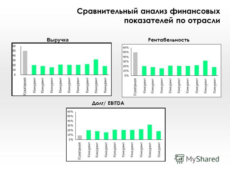Сравнительный анализ финансовых показателей по отрасли Рентабельность Выручка Долг/ EBITDA