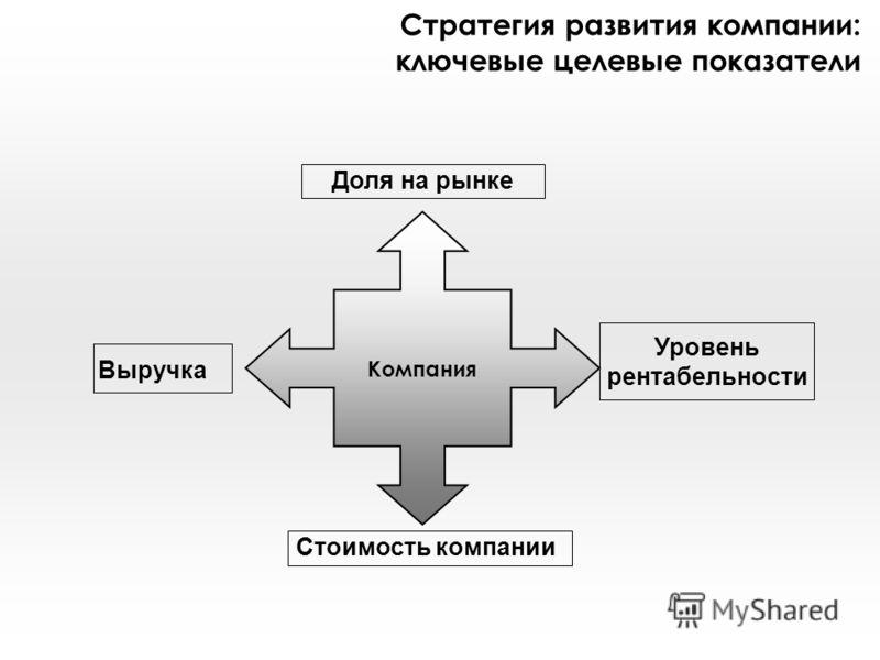 Стратегия развития компании: ключевые целевые показатели Компания Стоимость компании Доля на рынке Уровень рентабельности Выручка