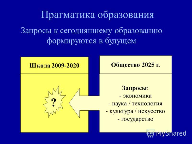 Прагматика образования Школа 2009-2020 Общество 2025 г. Запросы: - экономика - наука / технология - культура / искусство - государство ? Запросы к сегодняшнему образованию формируются в будущем