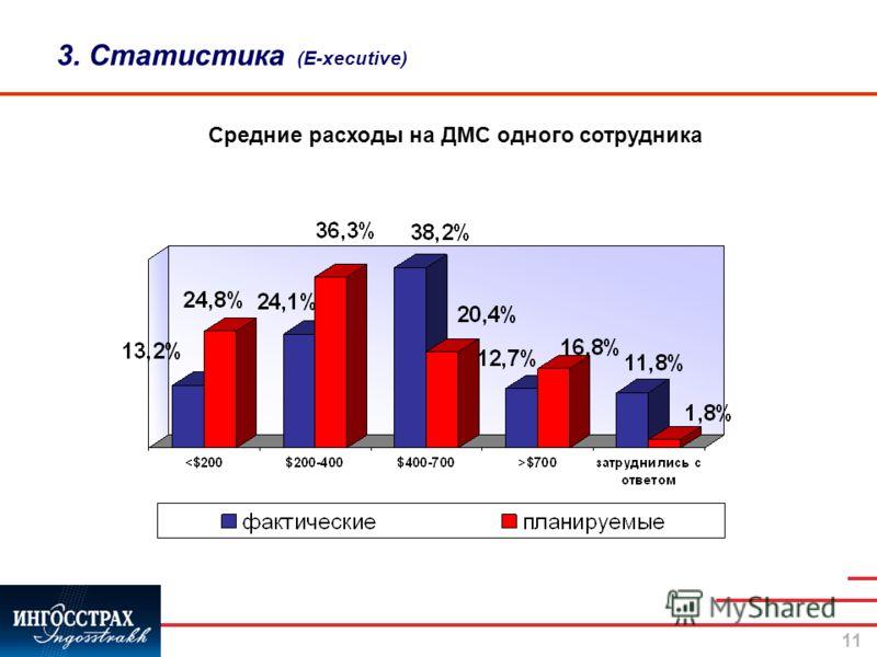11 3. Статистика (E-xecutive) Средние расходы на ДМС одного сотрудника