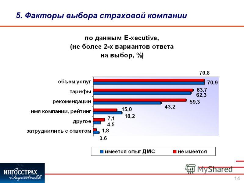 14 5. Факторы выбора страховой компании