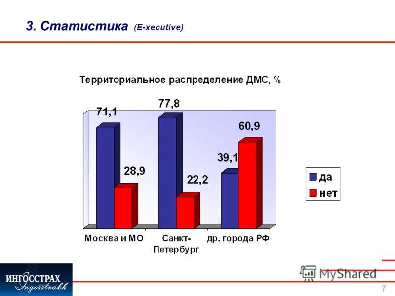 7 3. Статистика (E-xecutive)