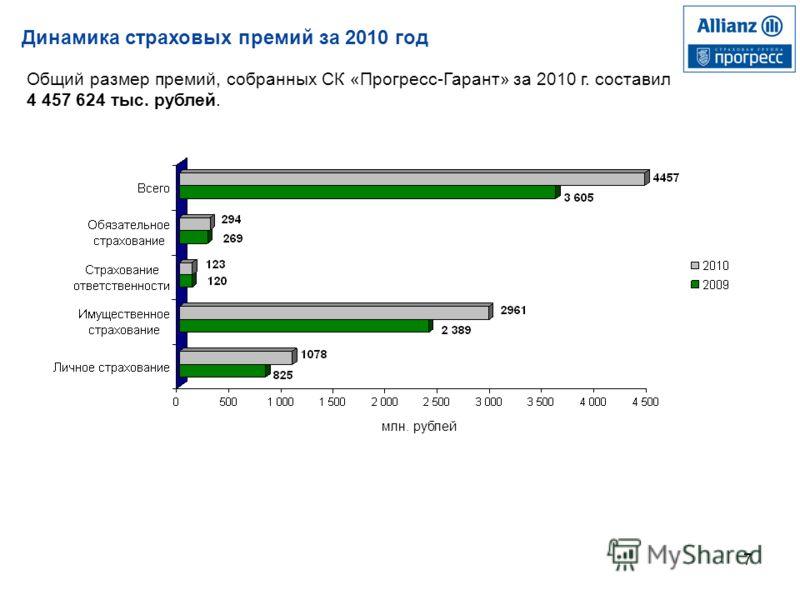 7 Динамика страховых премий за 2010 год Общий размер премий, собранных СК «Прогресс-Гарант» за 2010 г. составил 4 457 624 тыс. рублей. млн. рублей