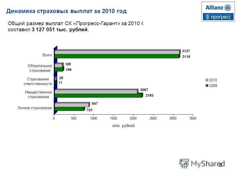 8 Динамика страховых выплат за 2010 год Общий размер выплат СК «Прогресс-Гарант» за 2010 г. составил 3 127 051 тыс. рублей. млн. рублей