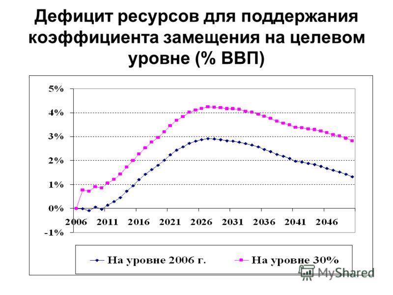 Дефицит ресурсов для поддержания коэффициента замещения на целевом уровне (% ВВП)