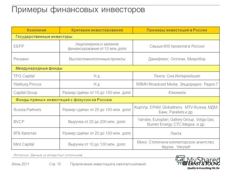 Июнь 2011Привлечение инвестиций в капитал компанийСтр. 10 Примеры финансовых инвесторов КомпанияКритерии инвестированияПримеры инвестиций в России Государственные инвесторы ЕБРР Акционерное и заемное финансирование от 10 млн долл Свыше 600 проектов в