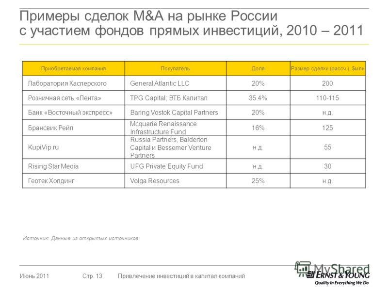 Июнь 2011Привлечение инвестиций в капитал компанийСтр. 13 Примеры сделок M&A на рынке России с участием фондов прямых инвестиций, 2010 – 2011 Приобретаемая компанияПокупательДоляРазмер сделки (рассч.), $млн Лаборатория КасперскогоGeneral Atlantic LLC