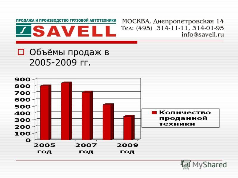 Объёмы продаж в 2005-2009 гг.