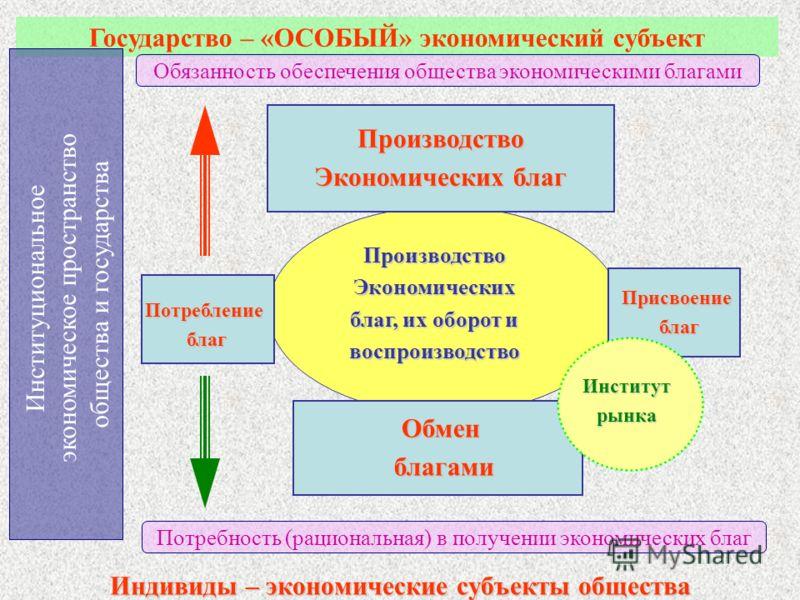 Государство – «ОСОБЫЙ» экономический субъект Институциональное экономическое пространство общества и государства Обязанность обеспечения общества экономическими благами Потребность (рациональная) в получении экономических благ Индивиды – экономически