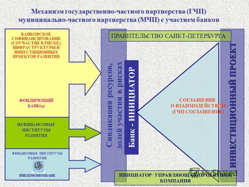 Механизм государственно-частного партнерства (ГЧП) муниципально-частного партнерства (МЧП) с участием банков БАНКОВСКОЕ СОФИНАНСИРОВАНИЕ (СОУЧАСТИЕ В РИСКЕ), ИНФРАСТРУКТУРЫ И ИНВЕСТИЦИОННЫХ ПРОЕКТОВ РАЗВИТИЯ ФОНДИРЮЩИЙ БАНК(и) Синдикация ресурсов, до