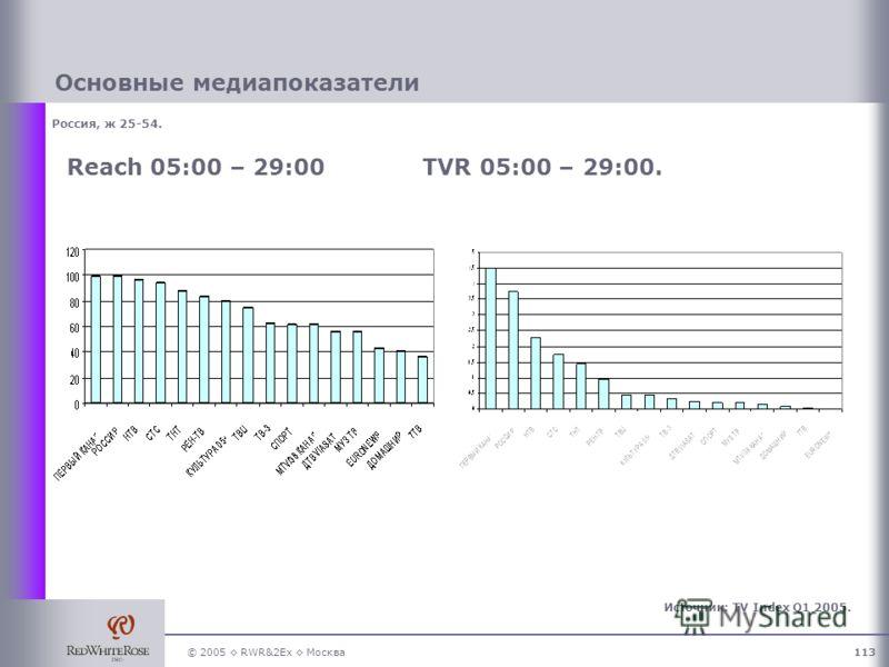 © 2005 RWR&2Ex Москва113 Россия, ж 25-54. Основные медиапоказатели Reach 05:00 – 29:00TVR 05:00 – 29:00. Источник: TV Index Q1 2005.