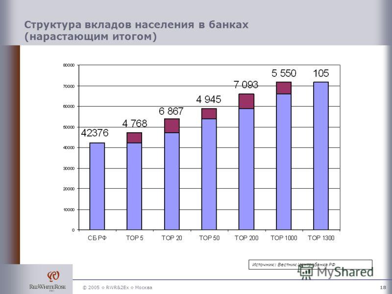 © 2005 RWR&2Ex Москва18 Структура вкладов населения в банках (нарастающим итогом) Источник: Вестник Центробанка РФ