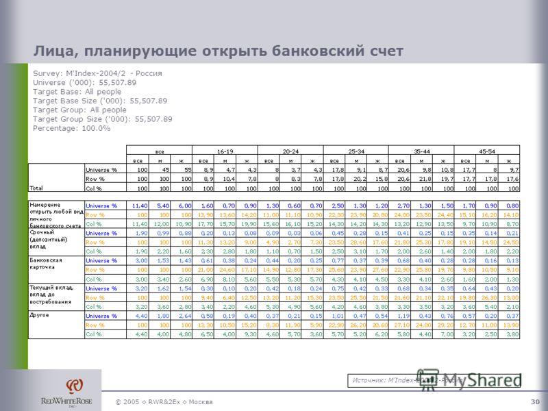 © 2005 RWR&2Ex Москва30 Лица, планирующие открыть банковский счет Survey: M'Index-2004/2 - Россия Universe ('000): 55,507.89 Target Base: All people Target Base Size ('000): 55,507.89 Target Group: All people Target Group Size ('000): 55,507.89 Perce