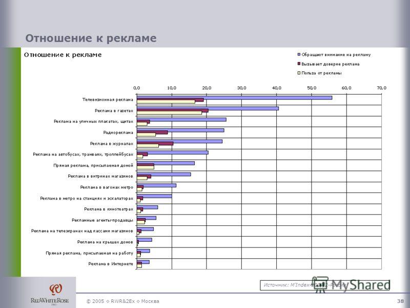 © 2005 RWR&2Ex Москва38 Отношение к рекламе Источник: MIndex-2004/2-Россия