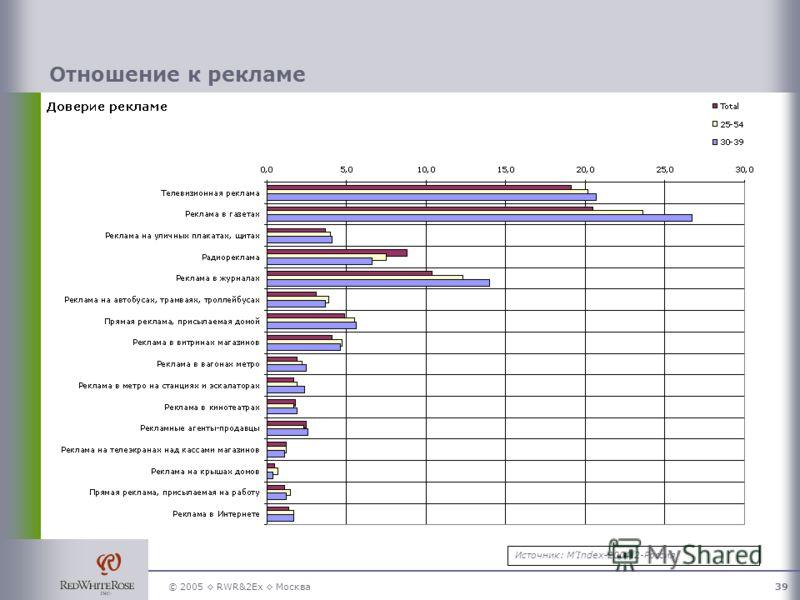 © 2005 RWR&2Ex Москва39 Отношение к рекламе Источник: MIndex-2004/2-Россия