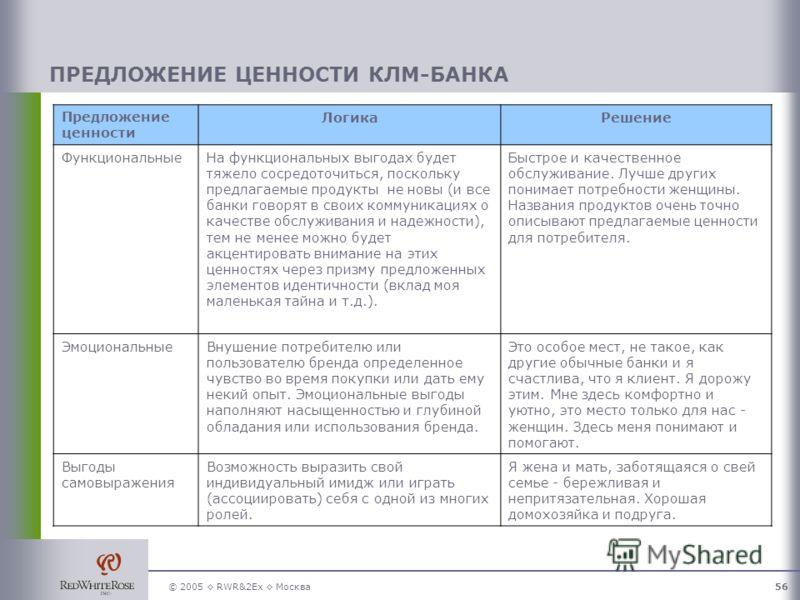 © 2005 RWR&2Ex Москва56 Предложение ценности ЛогикаРешение ФункциональныеНа функциональных выгодах будет тяжело сосредоточиться, поскольку предлагаемые продукты не новы (и все банки говорят в своих коммуникациях о качестве обслуживания и надежности),