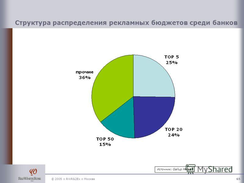 © 2005 RWR&2Ex Москва65 Структура распределения рекламных бюджетов среди банков Источник: Gallup Media