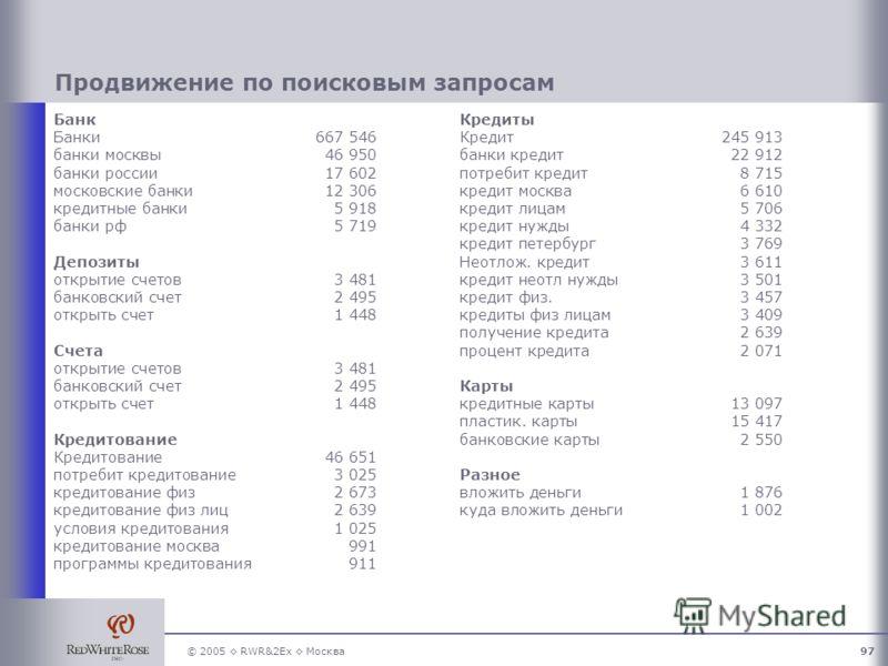 © 2005 RWR&2Ex Москва97 Продвижение по поисковым запросам Банк Банки667 546 банки москвы46 950 банки россии17 602 московские банки12 306 кредитные банки5 918 банки рф5 719 Депозиты открытие счетов3 481 банковский счет 2 495 открыть счет1 448 Счета от