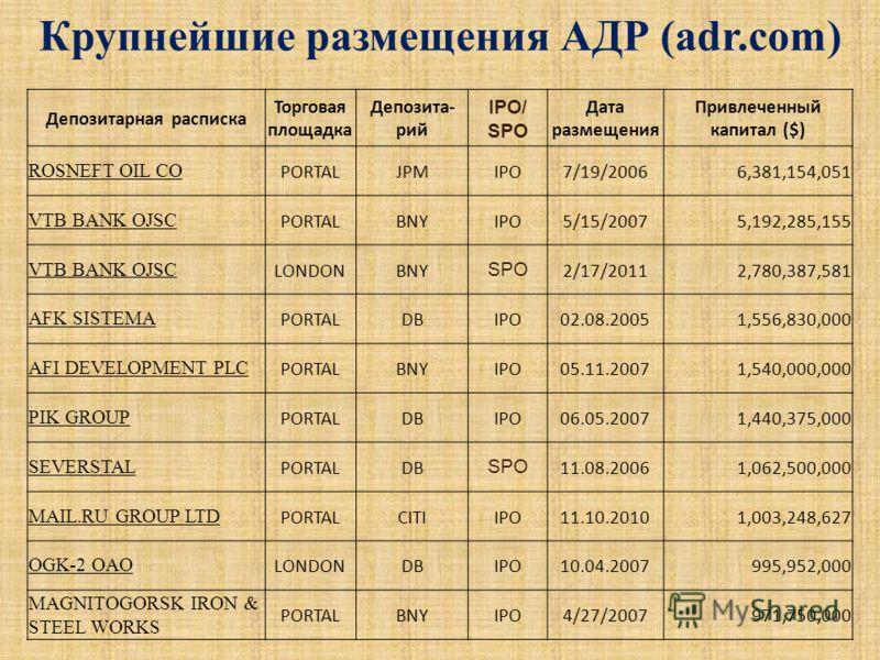 Крупнейшие размещения АДР (adr.com) Депозитарная расписка Торговая площадка Депозита- рий IPO/ SPO Дата размещения Привлеченный капитал ($) ROSNEFT OIL CO PORTALJPMIPO7/19/20066,381,154,051 VTB BANK OJSC PORTALBNYIPO5/15/20075,192,285,155 VTB BANK OJ
