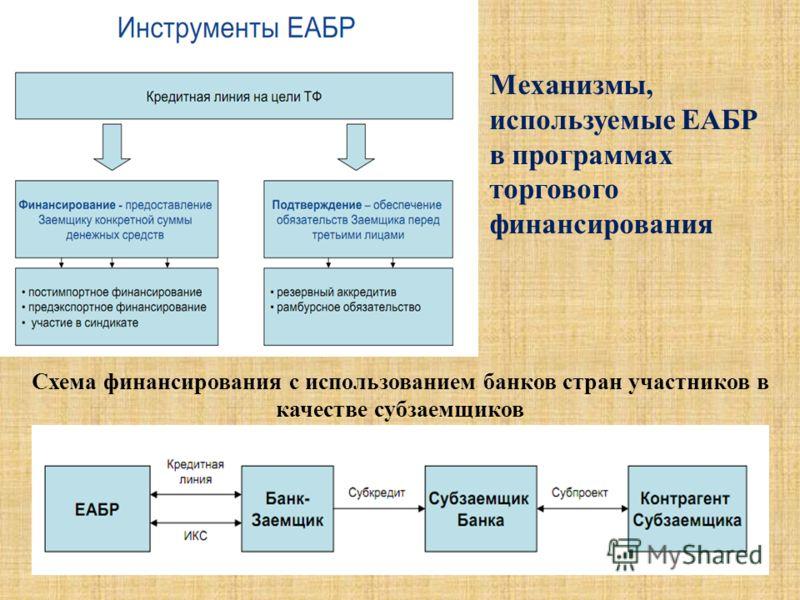 Схема финансирования с использованием банков стран участников в качестве субзаемщиков Механизмы, используемые ЕАБР в программах торгового финансирования