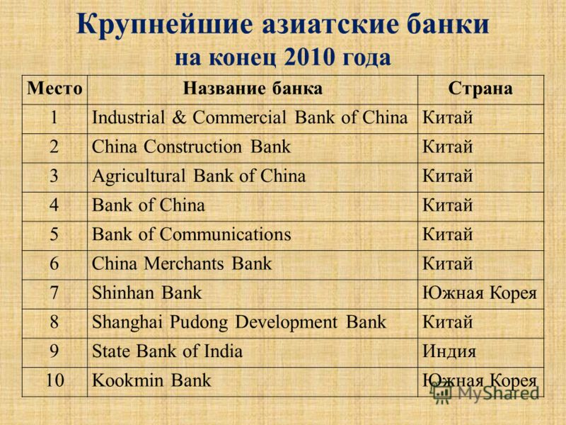 МестоНазвание банкаСтрана 1Industrial & Commercial Bank of ChinaКитай 2China Construction BankКитай 3Agricultural Bank of ChinaКитай 4Bank of ChinaКитай 5Bank of CommunicationsКитай 6China Merchants BankКитай 7Shinhan BankЮжная Корея 8Shanghai Pudong