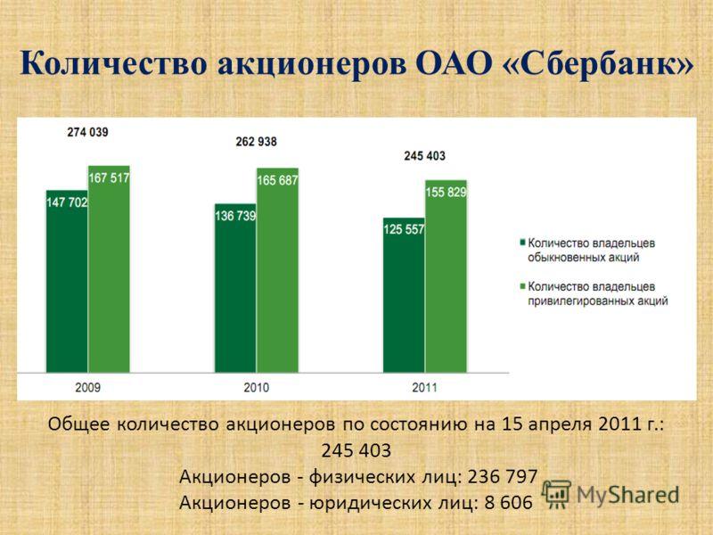 Общее количество акционеров по состоянию на 15 апреля 2011 г.: 245 403 Акционеров - физических лиц: 236 797 Акционеров - юридических лиц: 8 606 Количество акционеров ОАО «Сбербанк»