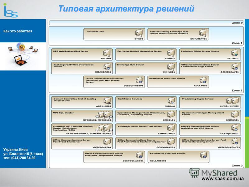 Украина, Киев ул. Боженко 15 (6 этаж) тел: (044) 200 84 20 www.saas.com.ua Типовая архитектура решений Как это работает