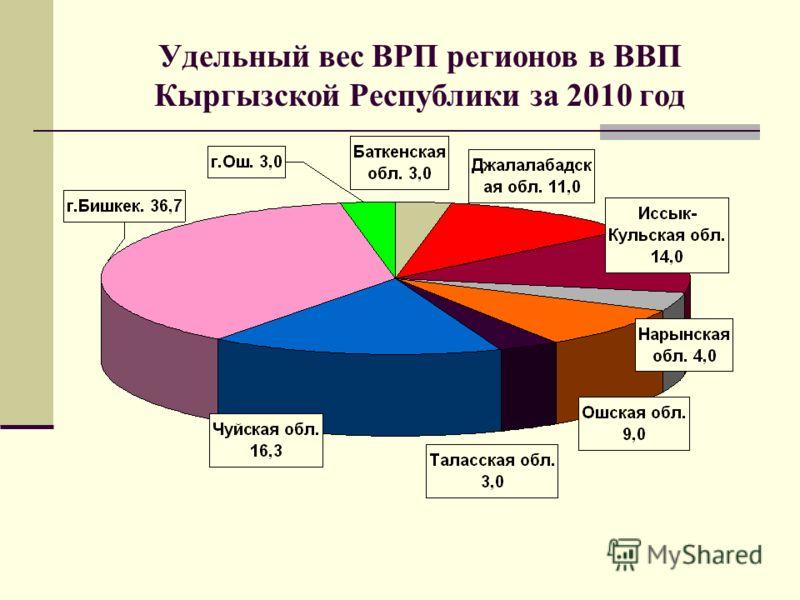 Удельный вес ВРП регионов в ВВП Кыргызской Республики за 2010 год
