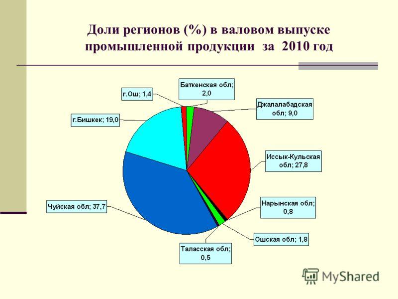Доли регионов (%) в валовом выпуске промышленной продукции за 2010 год