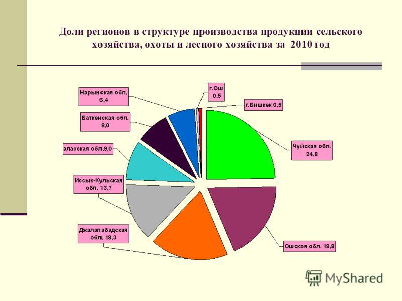 Доли регионов в структуре производства продукции сельского хозяйства, охоты и лесного хозяйства за 2010 год