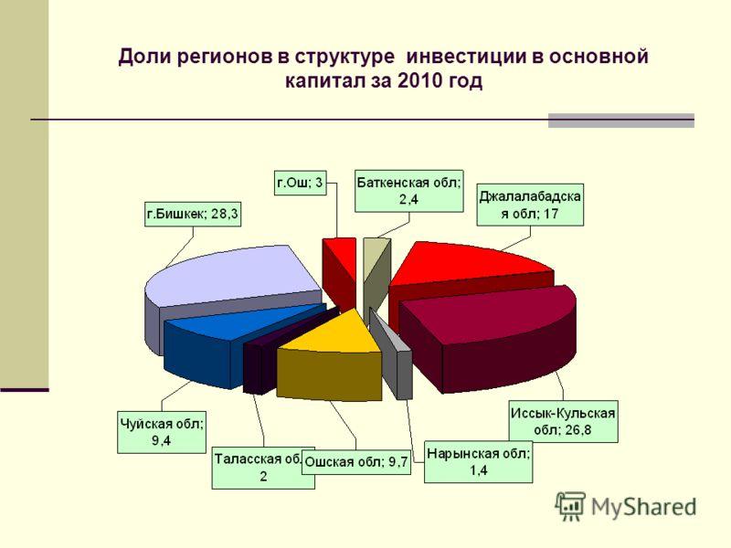 Доли регионов в структуре инвестиции в основной капитал за 2010 год