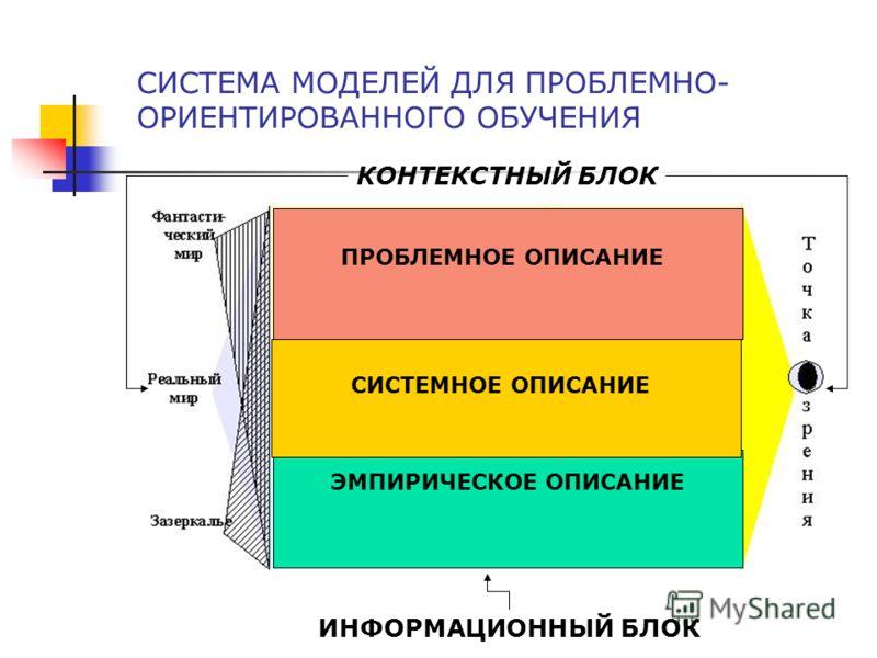 СИСТЕМА МОДЕЛЕЙ ДЛЯ ПРОБЛЕМНО- ОРИЕНТИРОВАННОГО ОБУЧЕНИЯ ИНФОРМАЦИОННЫЙ БЛОК КОНТЕКСТНЫЙ БЛОК ЭЛЕМЕНТ–ИМЯ ПРИЗНАКА–ЗНАЧЕНИЕ ПРИЗНАКА ЭМПИРИЧЕСКОЕ ОПИСАНИЕ СИСТЕМНОЕ ОПИСАНИЕ ПРОБЛЕМНОЕ ОПИСАНИЕ