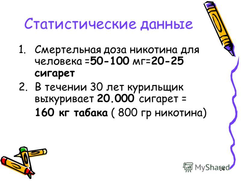 14 Статистические данные 1.Смертельная доза никотина для человека =50-100 мг=20-25 сигарет 2.В течении 30 лет курильщик выкуривает 20.000 сигарет = 160 кг табака ( 800 гр никотина)