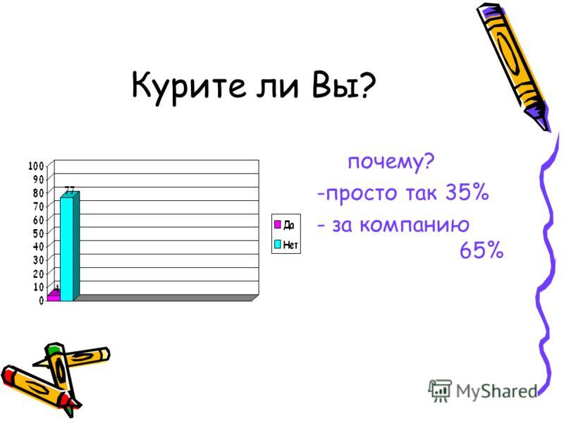 Курите ли Вы? почему? -просто так 35% - за компанию 65%