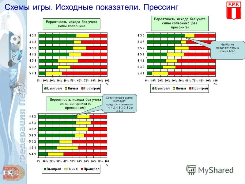 Схемы игры. Исходные показатели. Прессинг Вероятность исхода без учета силы соперника Вероятность исхода без учета силы соперника (с прессингом) Сразу четыре схемы выглядят предпочтительными – 4-4-2, 4-3-3, 3-5-2 и 3-4-3 Вероятность исхода без учета
