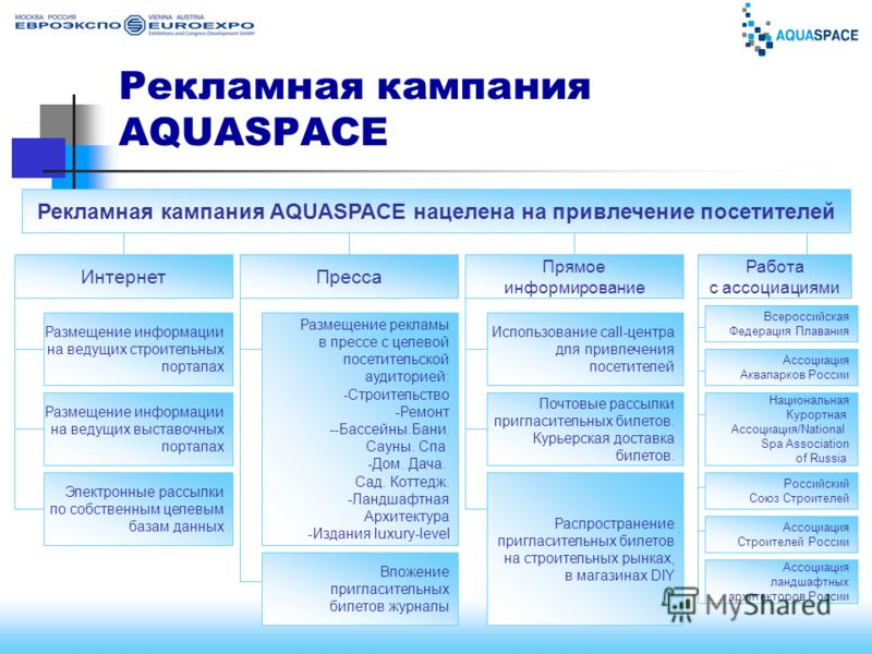 www.euroexpo.ruwww.aquaspace-expo.ru Рекламная кампания AQUASPACE Рекламная кампания AQUASPACE нацелена на привлечение посетителей ИнтернетПресса Прямое информирование Размещение информации на ведущих выставочных порталах Размещение информации на вед