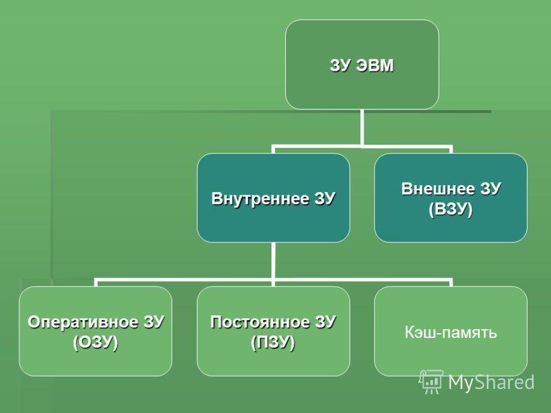 Основные характеристики памяти Быстродействие (время доступа к памяти)– время, необходимое для чтения из памяти или записи в память минимальной порции информации (наносекунды – 10 -9 с). Быстродействие (время доступа к памяти)– время, необходимое для