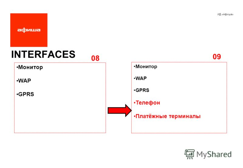 ИД «Афиша» INTERFACES Монитор WAP GPRS Монитор WAP GPRS Телефон Платёжные терминалы 08 09