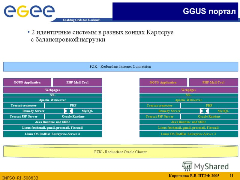 Кириченко В.В. ИТЭФ 2005 11 Enabling Grids for E-sciencE INFSO-RI-508833 2 идентичные системы в разных концах Карлсруе с балансировкой нагрузки Linux OS RedHat Enterprice-Server 3 Apache Webserver Tomcat JSP Server Tomcat connector MySQL Oracle Runti