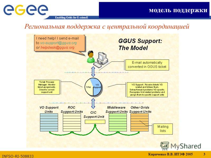 Кириченко В.В. ИТЭФ 2005 3 Enabling Grids for E-sciencE INFSO-RI-508833 Региональная поддержка с центральной координацией модель поддержки
