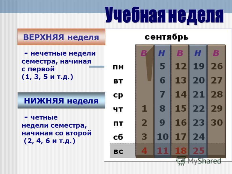 ВЕРХНЯЯ неделя НИЖНЯЯ неделя - нечетные недели семестра, начиная с первой (1, 3, 5 и т.д.) - четные недели семестра, начиная со второй (2, 4, 6 и т.д.)
