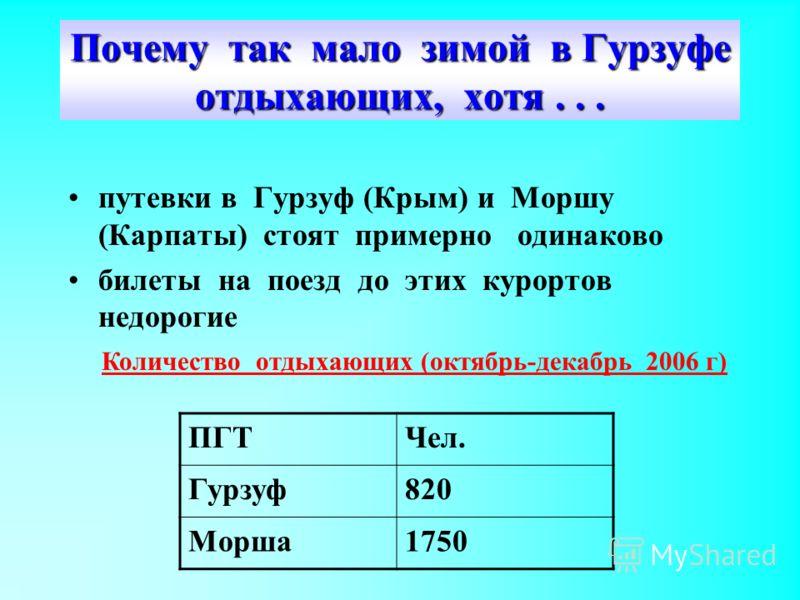 Почему так мало зимой в Гурзуфе отдыхающих, хотя... путевки в Гурзуф (Крым) и Моршу (Карпаты) стоят примерно одинаково билеты на поезд до этих курортов недорогие ПГТЧел. Гурзуф820 Морша1750 Количество отдыхающих (октябрь-декабрь 2006 г)
