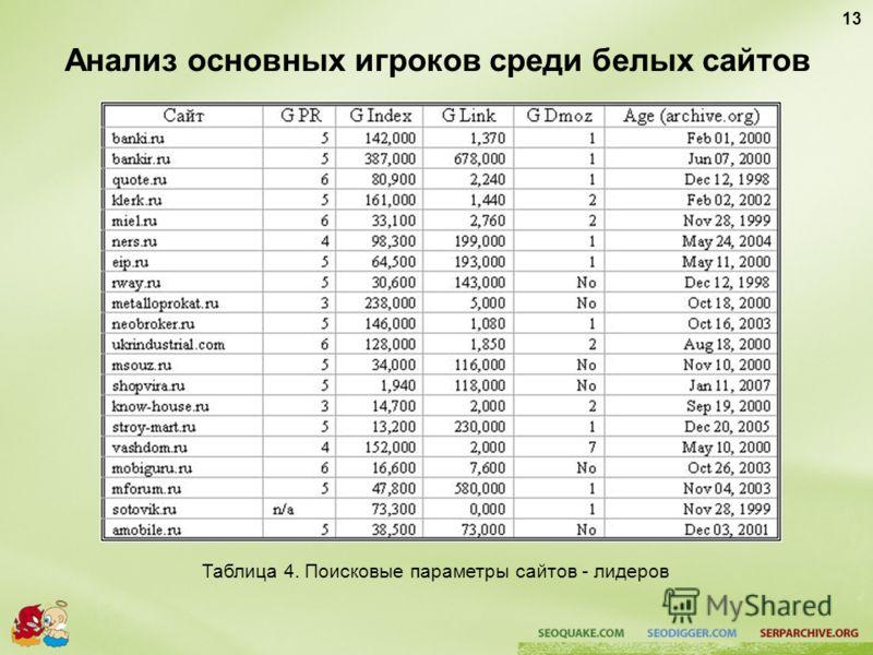 Анализ основных игроков среди белых сайтов Таблица 4. Поисковые параметры сайтов - лидеров 13