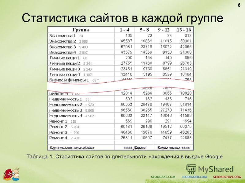 Статистика сайтов в каждой группе Таблица 1. Статистика сайтов по длительности нахождения в выдаче Google 6